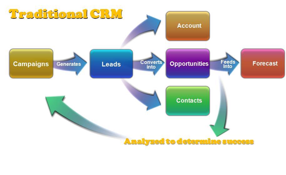 Base de Datos Crm Las Bases de Datos de Sus